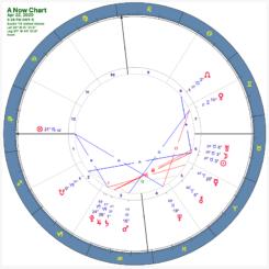Astrology Chart 04222020 - Kramer Wetzel - Austin Texas